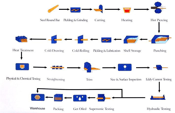 Structural pipe production process